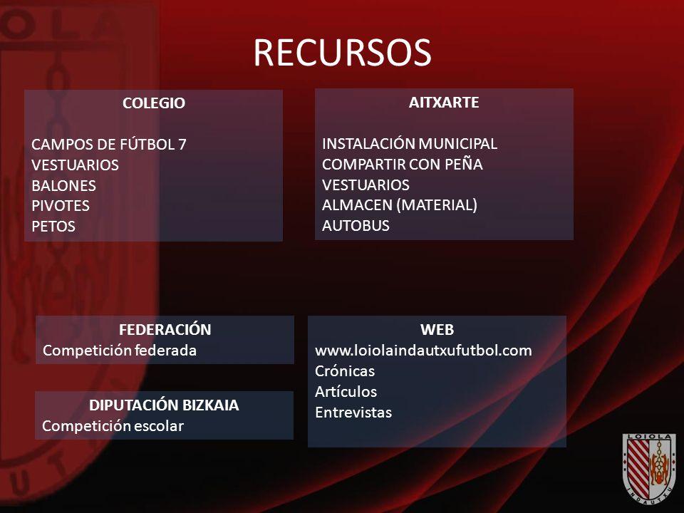 RECURSOS COLEGIO CAMPOS DE FÚTBOL 7 VESTUARIOS BALONES PIVOTES PETOS AITXARTE INSTALACIÓN MUNICIPAL COMPARTIR CON PEÑA VESTUARIOS ALMACEN (MATERIAL) A