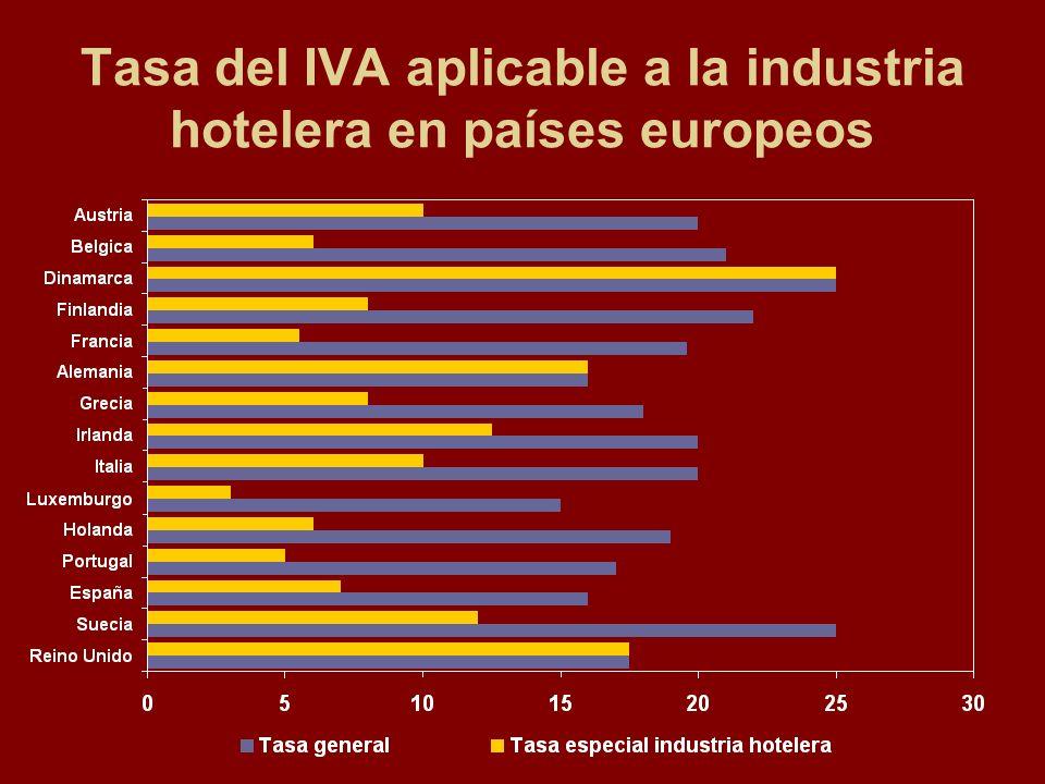 Tasa del IVA aplicable a la industria hotelera en países europeos