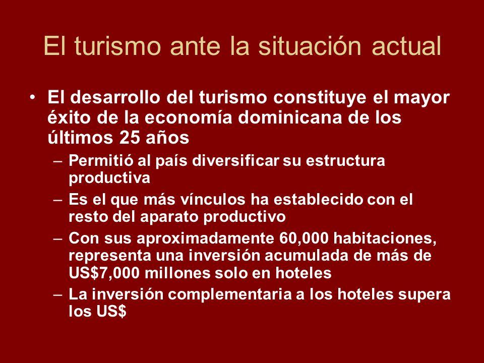 El turismo ante la situación actual El desarrollo del turismo constituye el mayor éxito de la economía dominicana de los últimos 25 años –Permitió al