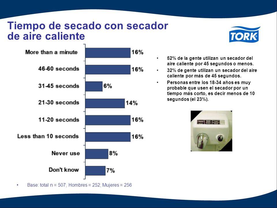 Tiempo de secado con secador de aire caliente Base: total n = 507, Hombres = 252, Mujeres = 256 52% de la gente utilizan un secador del aire caliente