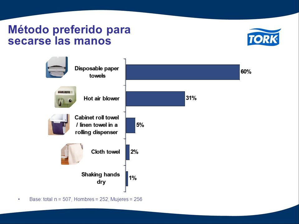 Método preferido para secarse las manos Base: total n = 507, Hombres = 252, Mujeres = 256