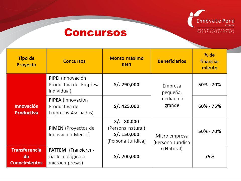 Tipo de Proyecto Concursos Monto máximo RNR Beneficiarios % de financia- miento Innovación Productiva PIPEI (Innovación Productiva de Empresa Individu