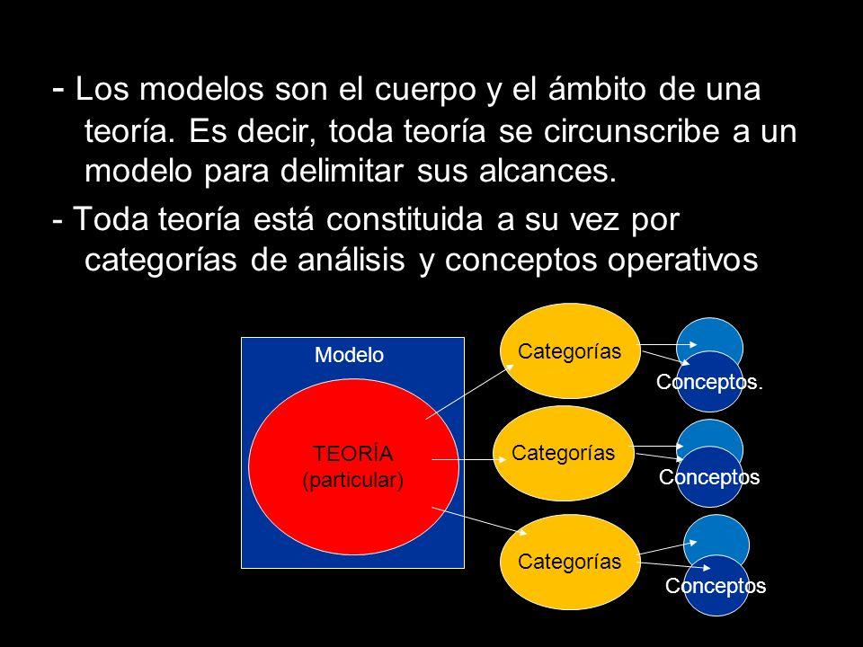 - Los modelos son el cuerpo y el ámbito de una teoría. Es decir, toda teoría se circunscribe a un modelo para delimitar sus alcances. - Toda teoría es