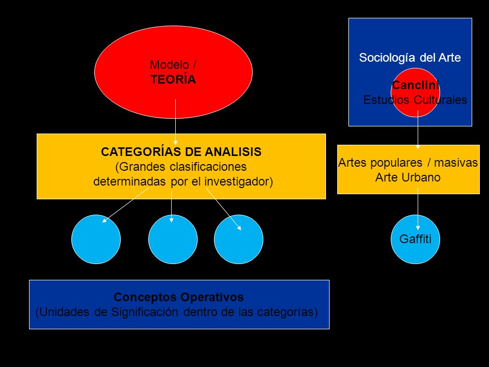 CATEGORÍAS DE ANALISIS (Grandes clasificaciones determinadas por el investigador) Gaffiti Conceptos Operativos (Unidades de Significación dentro de la