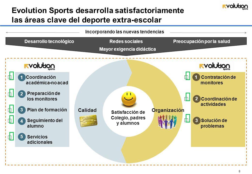 7 Agenda Objetivos y valores de Evolution Sports Diagnóstico de las actividades deportivas en el Lycée Français Servicios de Evolution Sports Propuest