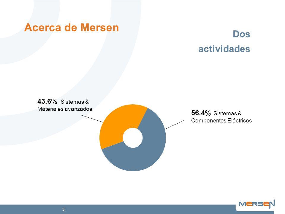 5 Dos actividades 43.6% Sistemas & Materiales avanzados 56.4% Sistemas & Componentes Eléctricos Acerca de Mersen