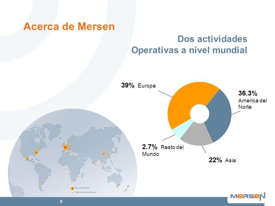 8 39% Europa 36.3% America del Norte 22% Asia 2.7% Resto del Mundo Dos actividades Operativas a nivel mundial Acerca de Mersen