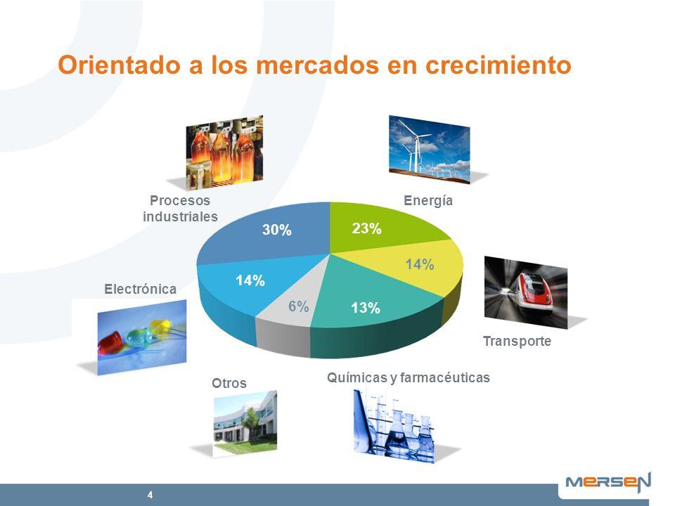 4 Orientado a los mercados en crecimiento Energía Químicas y farmacéuticas Electrónica Procesos industriales 23% 14% 13% 14% 30% Otros Transporte 6%