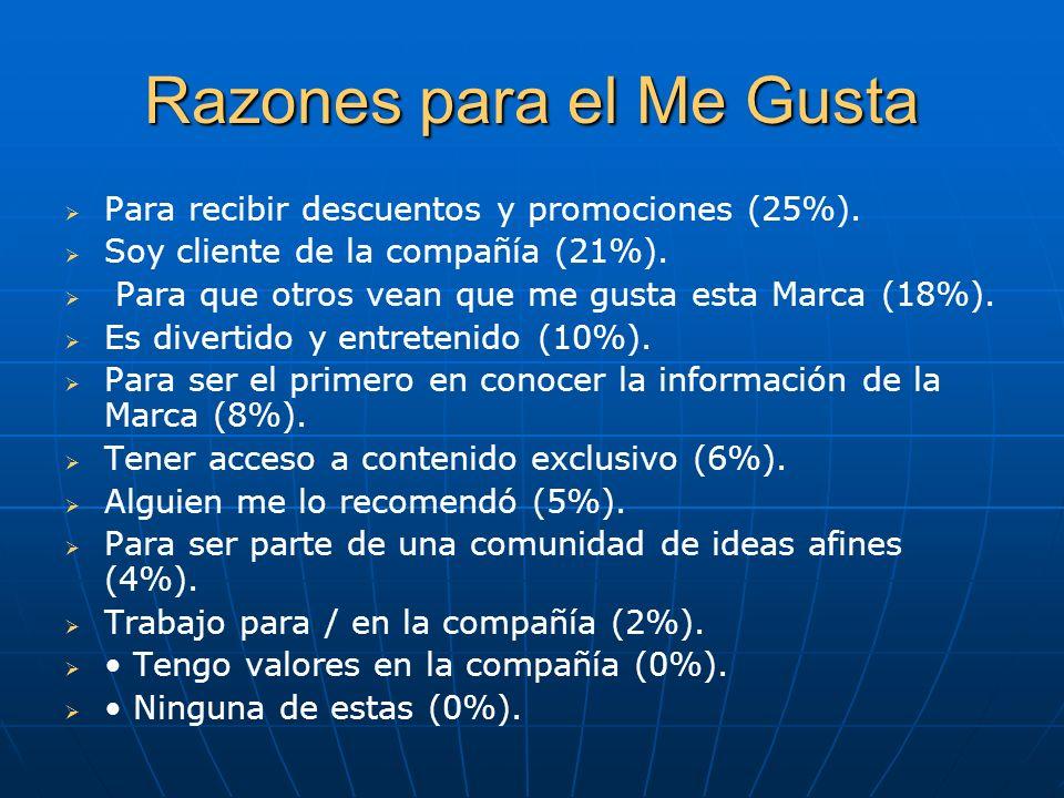 Razones para el Me Gusta Para recibir descuentos y promociones (25%). Soy cliente de la compañía (21%). Para que otros vean que me gusta esta Marca (1