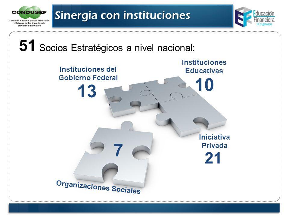Sinergia con instituciones Instituciones del Gobierno Federal Instituciones Educativas Iniciativa Privada Organizaciones Sociales 51 Socios Estratégic