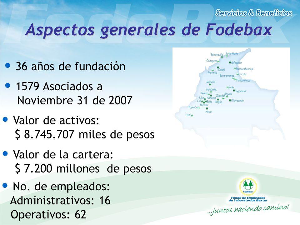 Aspectos generales de Fodebax 36 años de fundación 1579 Asociados a Noviembre 31 de 2007 Valor de activos: $ 8.745.707 miles de pesos Valor de la cart