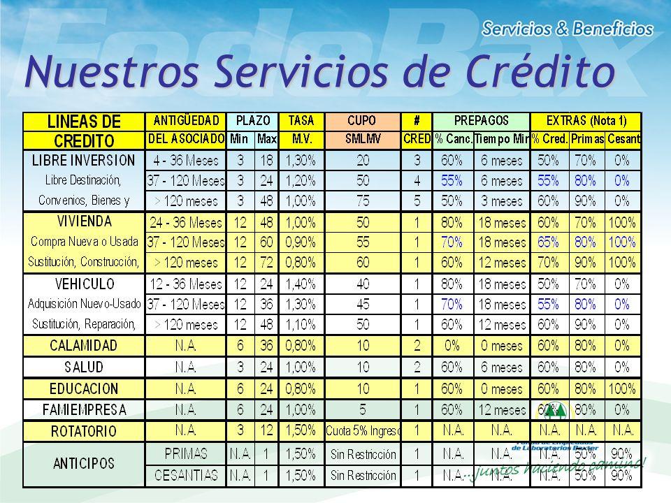 Nuestros Servicios de Crédito CONDICIONES POR LINEA DE CREDITO Nota1: Solo se comprometen extras los 2 primeros años excepto vivienda que puede ser du