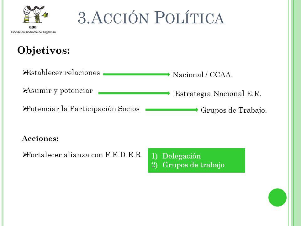 3.A CCIÓN P OLÍTICA Objetivos: Establecer relaciones Asumir y potenciar Potenciar la Participación Socios Nacional / CCAA.