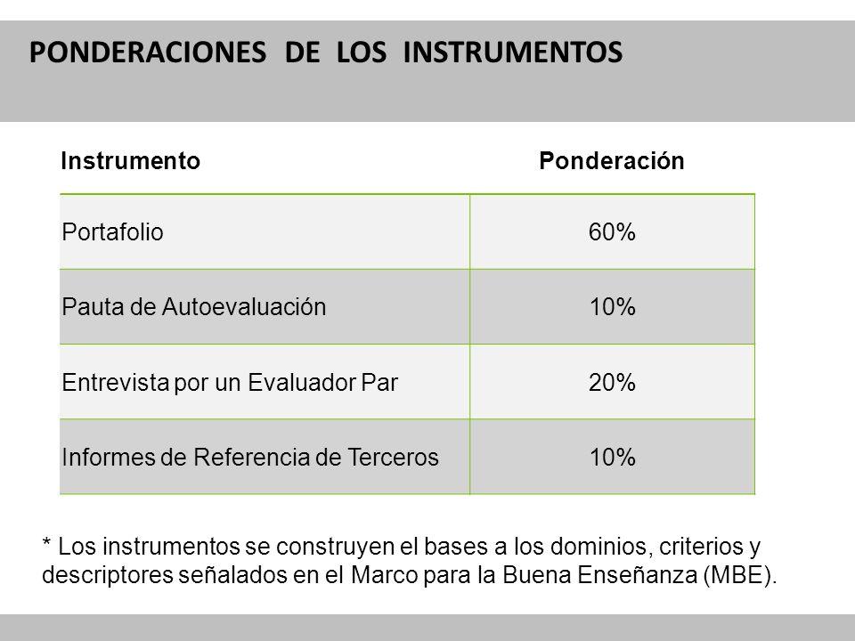 Reforma Curricular para la Educación PONDERACIONES DE LOS INSTRUMENTOS InstrumentoPonderación Portafolio60% Pauta de Autoevaluación10% Entrevista por