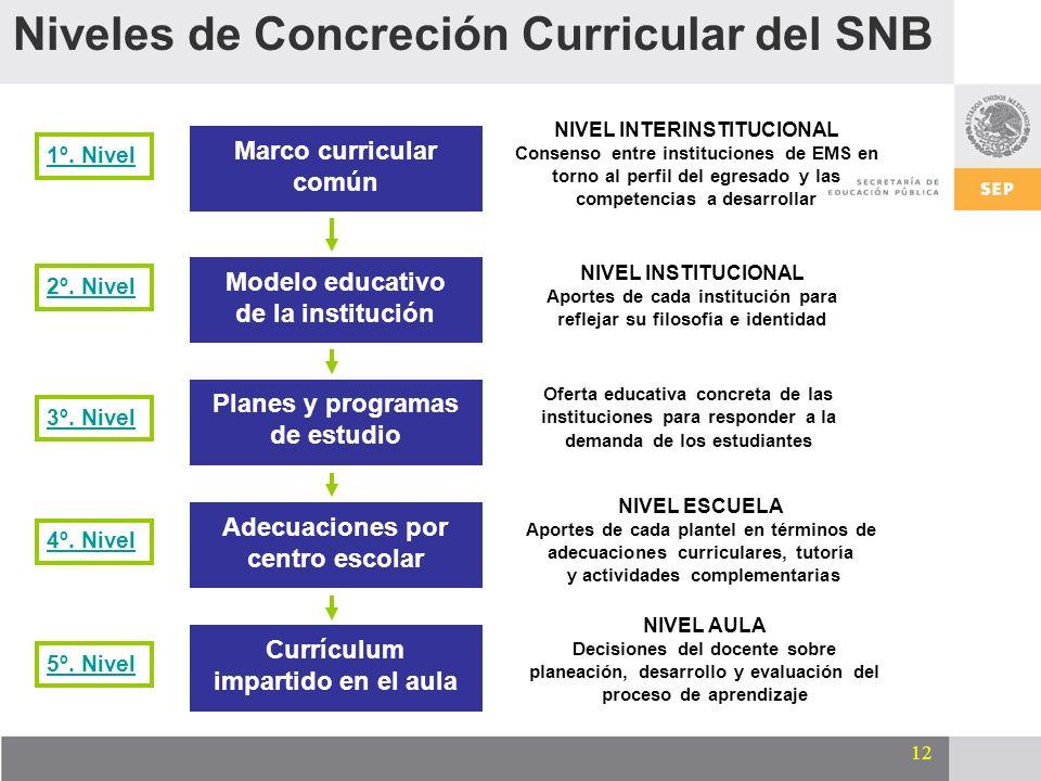 12 Niveles de Concreción Curricular del SNB Marco curricular común Modelo educativo de la institución Planes y programas de estudio Adecuaciones por c