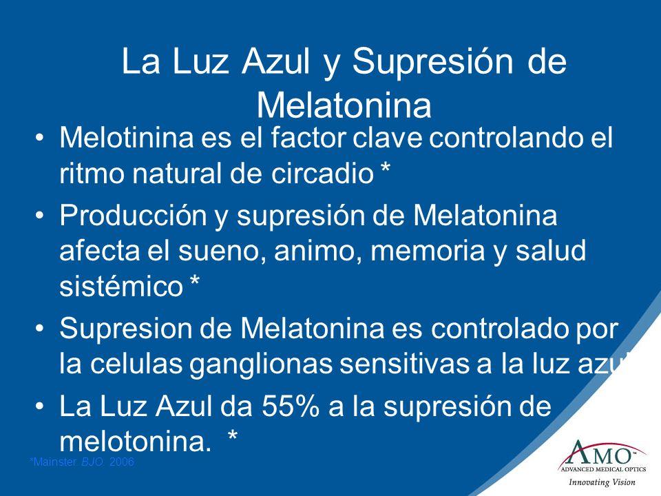 Importancia de la Supresion de Melatonina Si la Melatonina no se reduce en el dia, los efectos a largo plazo son: –Fatiga y insomnia –Riesgo de depresión –Riesgo de pierda de memoria cronica.