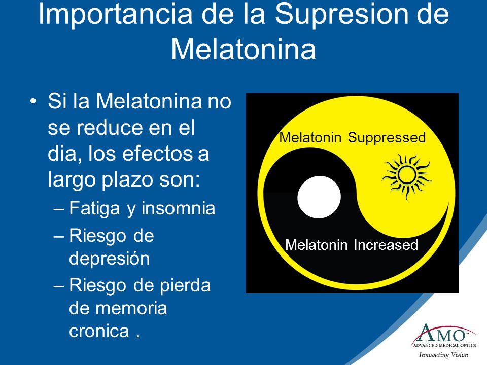 Importancia de la Supresion de Melatonina Si la Melatonina no se reduce en el dia, los efectos a largo plazo son: –Fatiga y insomnia –Riesgo de depres