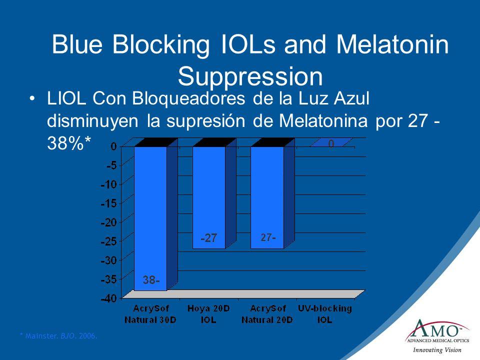 Blue Blocking IOLs and Melatonin Suppression LIOL Con Bloqueadores de la Luz Azul disminuyen la supresión de Melatonina por 27 - 38%* * Mainster. BJO.