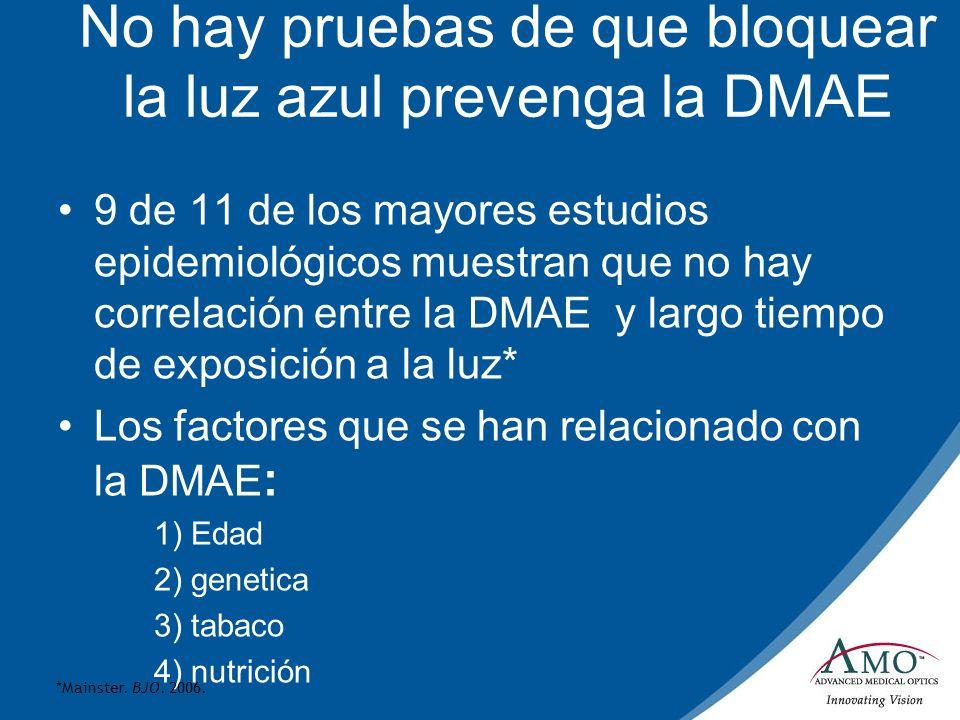 No hay pruebas de que bloquear la luz azul prevenga la DMAE 9 de 11 de los mayores estudios epidemiológicos muestran que no hay correlación entre la D