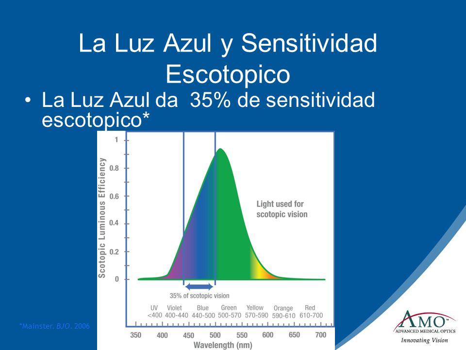 LIOs Bloqueadoras del Azul y Sensibilidad Escotópica La luz azul proporciona el 35% de la sensibilidad escotópica Las Lios bloqueadoras del azul reducen la Sensibilidad Escotópica del 14 to 21% 1-3 1.Mainster.