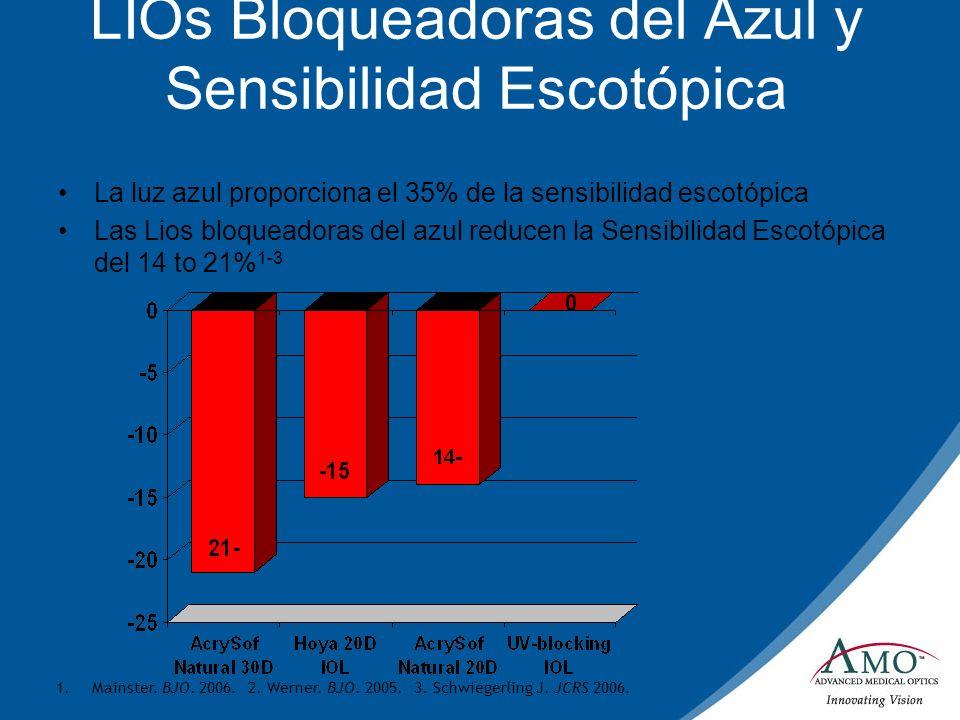 LIOs Bloqueadoras del Azul y Sensibilidad Escotópica La luz azul proporciona el 35% de la sensibilidad escotópica Las Lios bloqueadoras del azul reduc