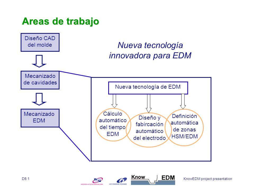KnowEDM project presentationD8.1 Diseño CAD del molde Mecanizado de cavidades Mecanizado EDM Diseño y fabircación automático del electrodo Cálculo automático del tiempo EDM Nueva tecnología innovadora para EDM Definición automática de zonas HSM/EDM Nueva tecnología de EDM Areas de trabajo