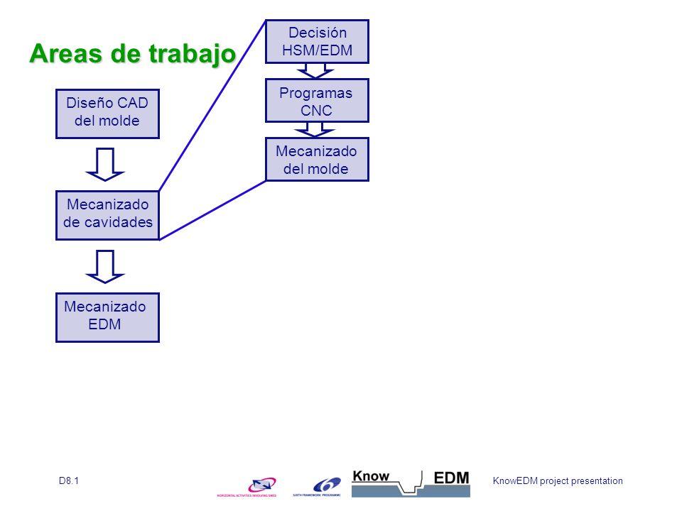 KnowEDM project presentationD8.1 Diseño CAD del molde Mecanizado de cavidades Mecanizado EDM Decisión HSM/EDM Programas CNC Mecanizado del molde Areas de trabajo