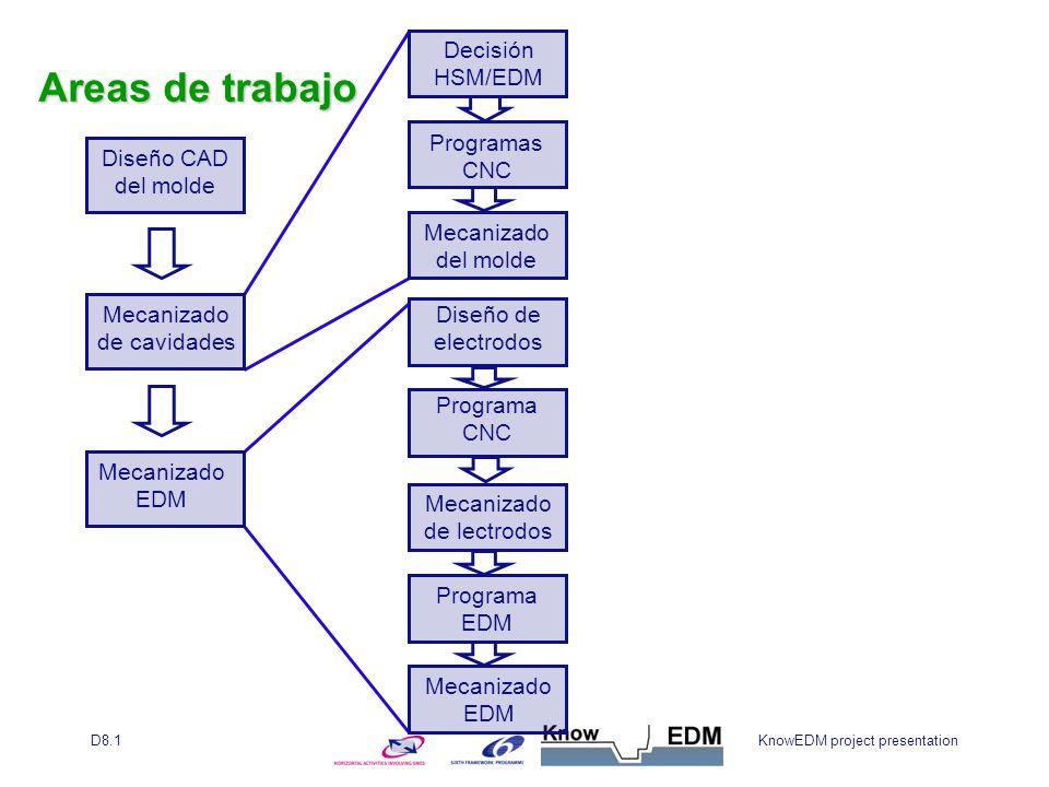 KnowEDM project presentationD8.1 Diseño CAD del molde Mecanizado de cavidades Mecanizado EDM Decisión HSM/EDM Programas CNC Mecanizado del molde Diseño de electrodos Programa CNC Mecanizado de lectrodos Programa EDM Mecanizado EDM Areas de trabajo