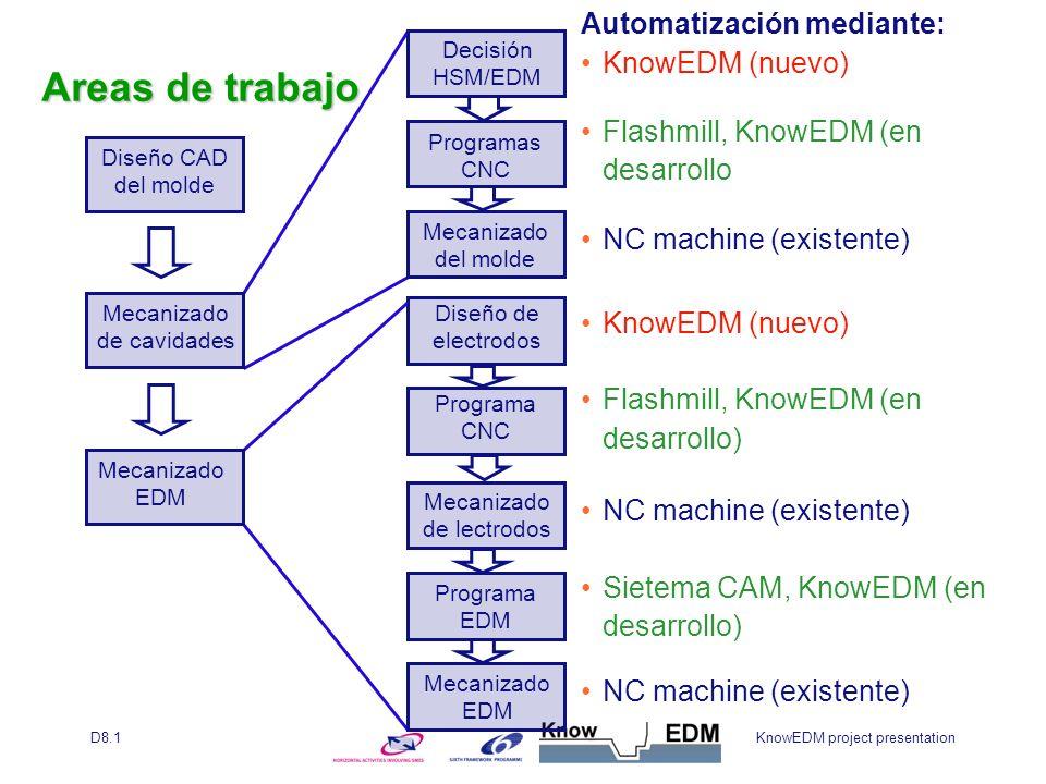 KnowEDM project presentationD8.1 Decisión HSM/EDM Programas CNC Mecanizado del molde Diseño de electrodos Programa CNC Mecanizado de lectrodos Programa EDM Mecanizado EDM Automatización mediante: KnowEDM (nuevo) Flashmill, KnowEDM (en desarrollo NC machine (existente) KnowEDM (nuevo) Flashmill, KnowEDM (en desarrollo) NC machine (existente) Sietema CAM, KnowEDM (en desarrollo) NC machine (existente) Diseño CAD del molde Mecanizado de cavidades Mecanizado EDM Areas de trabajo