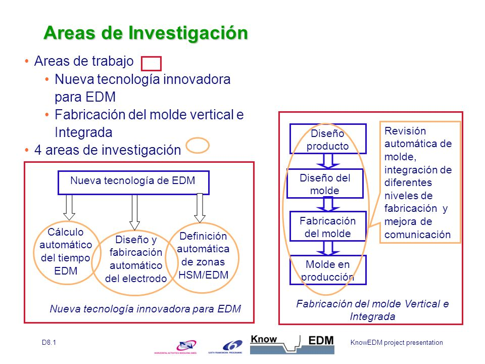 KnowEDM project presentationD8.1 Areas de trabajo Diseño CAD del molde Mecanizado de cavidades Mecanizado EDM