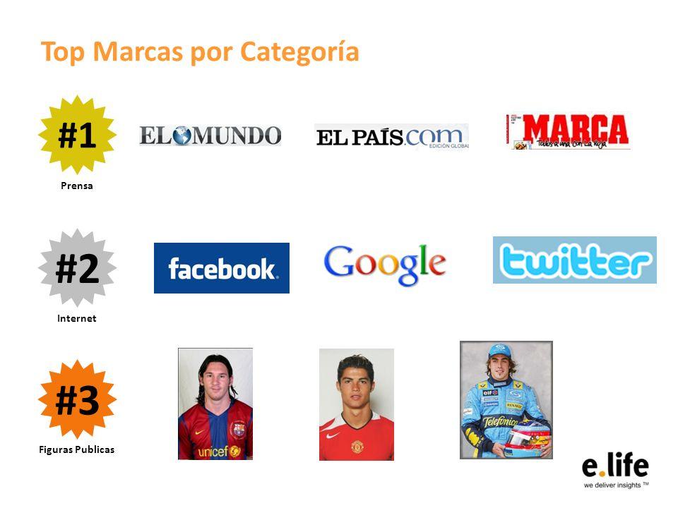 Top Marcas por Categoría #1 #2 #3 Prensa Internet Figuras Publicas