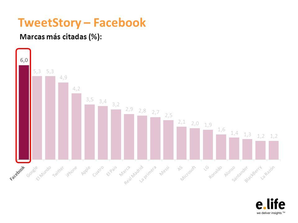 TweetStory – Facebook Marcas más citadas (%):