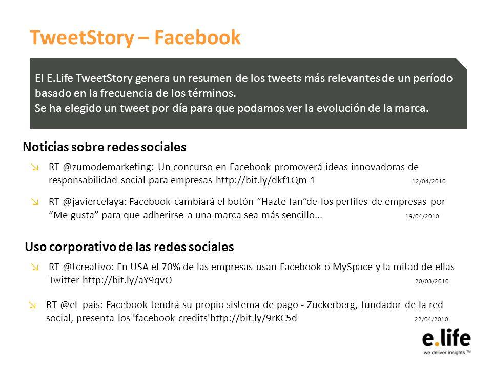 TweetStory – Facebook RT @zumodemarketing: Un concurso en Facebook promoverá ideas innovadoras de responsabilidad social para empresas http://bit.ly/dkf1Qm 1 12/04/2010 El E.Life TweetStory genera un resumen de los tweets más relevantes de un período basado en la frecuencia de los términos.