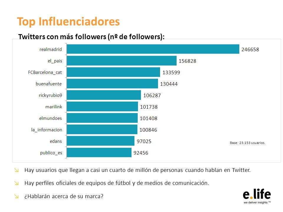 Top Influenciadores Hay usuarios que llegan a casi un cuarto de millón de personas cuando hablan en Twitter. Hay perfiles oficiales de equipos de fútb