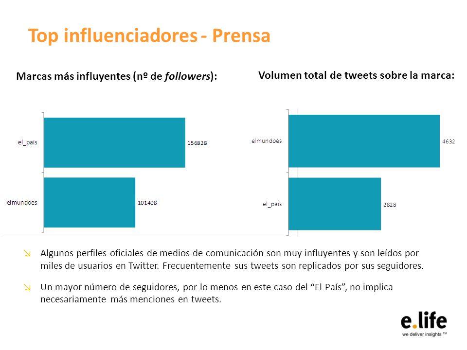 Top influenciadores - Prensa Algunos perfiles oficiales de medios de comunicación son muy influyentes y son leídos por miles de usuarios en Twitter.