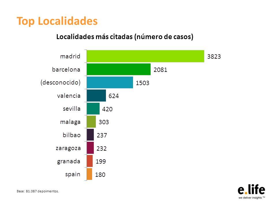 Top Localidades Base: 81.087 depoimentos. Localidades más citadas (número de casos)