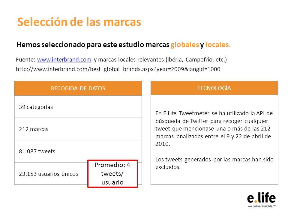 Selección de las marcas Hemos seleccionado para este estudio marcas globales y locales. Fuente: www.interbrand.com y marcas locales relevantes (Ibéria