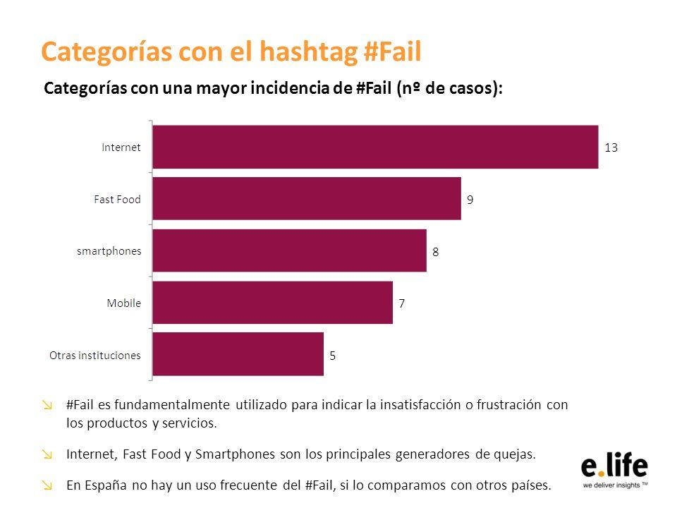 Categorías con el hashtag #Fail #Fail es fundamentalmente utilizado para indicar la insatisfacción o frustración con los productos y servicios.