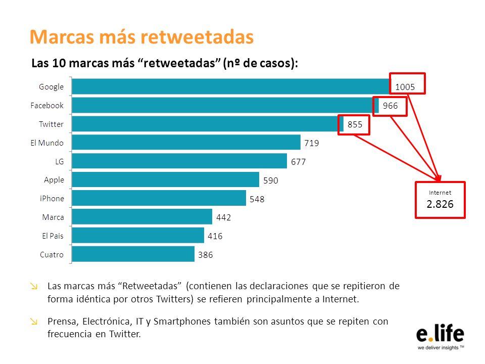 Marcas más retweetadas Las marcas más Retweetadas (contienen las declaraciones que se repitieron de forma idéntica por otros Twitters) se refieren principalmente a Internet.