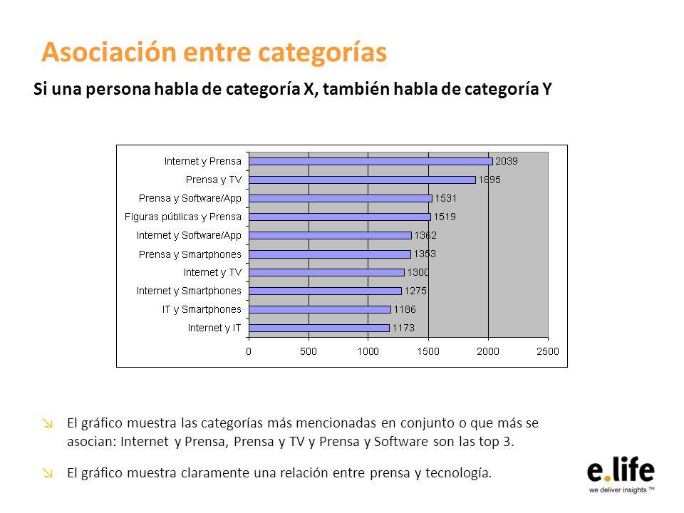 Asociación entre categorías El gráfico muestra las categorías más mencionadas en conjunto o que más se asocian: Internet y Prensa, Prensa y TV y Prensa y Software son las top 3.