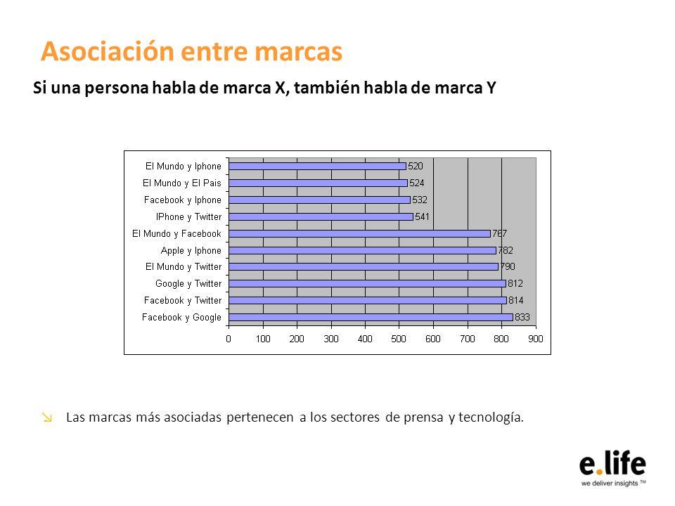 Asociación entre marcas Las marcas más asociadas pertenecen a los sectores de prensa y tecnología.