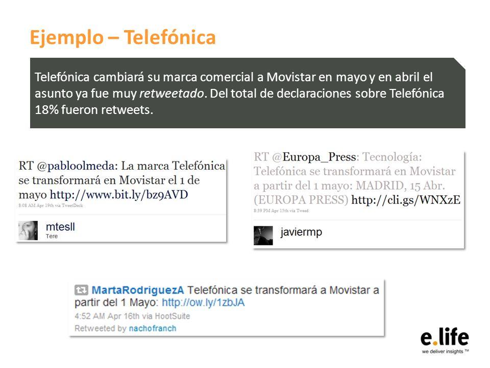 Ejemplo – Telefónica Telefónica cambiará su marca comercial a Movistar en mayo y en abril el asunto ya fue muy retweetado. Del total de declaraciones