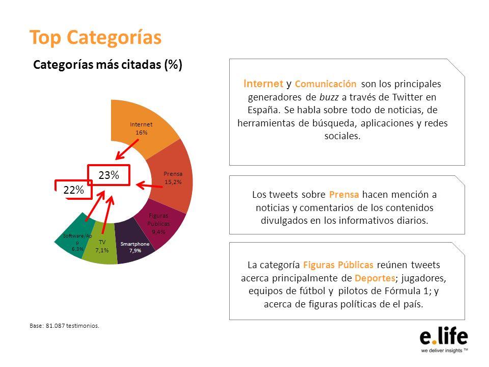 Top Categorías Internet y Comunicación son los principales generadores de buzz a través de Twitter en España. Se habla sobre todo de noticias, de herr
