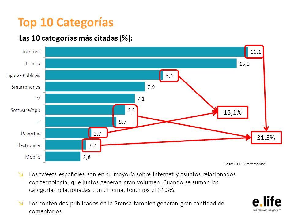 Top 10 Categorías Los tweets españoles son en su mayoría sobre Internet y asuntos relacionados con tecnología, que juntos generan gran volumen. Cuando