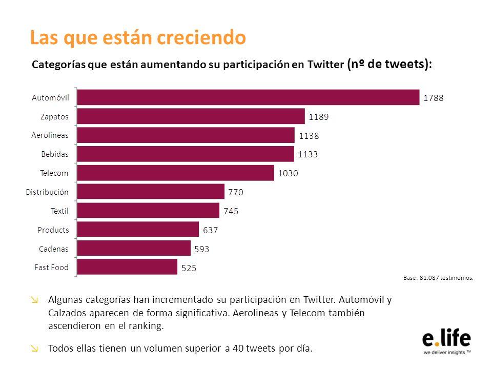 Las que están creciendo Algunas categorías han incrementado su participación en Twitter. Automóvil y Calzados aparecen de forma significativa. Aerolin