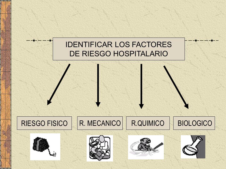 RIESGO FISICOR. MECANICOR.QUIMICO BIOLOGICO IDENTIFICAR LOS FACTORES DE RIESGO HOSPITALARIO