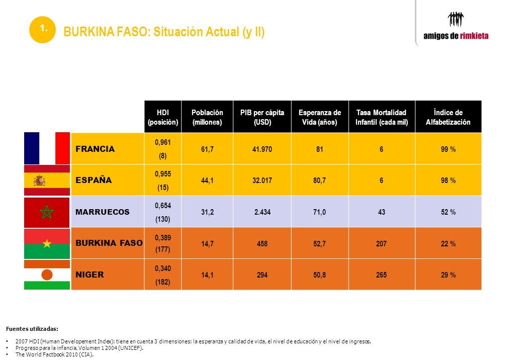 BURKINA FASO: Situación Actual (y II) 1. HDI ( posición ) Población (millones ) PIB per cápita ( USD ) Esperanza de Vida ( años ) Tasa Mortalidad Infa