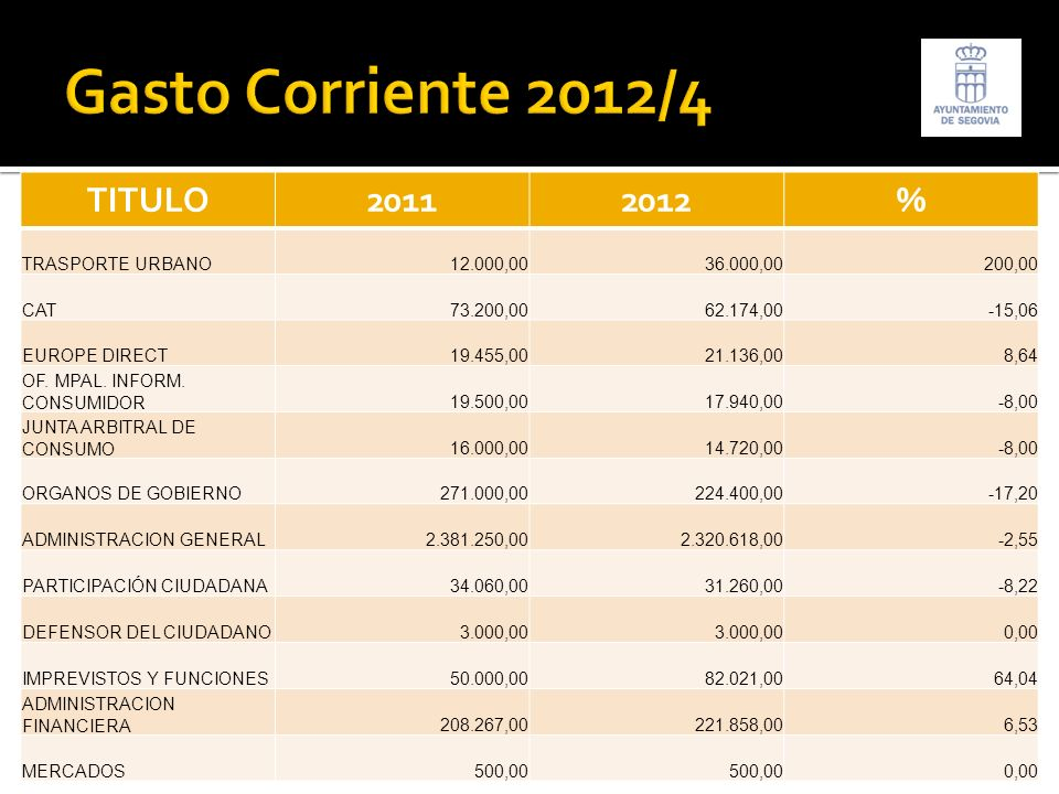 TITULO20112012% TRASPORTE URBANO12.000,0036.000,00200,00 CAT73.200,0062.174,00-15,06 EUROPE DIRECT19.455,0021.136,008,64 OF. MPAL. INFORM. CONSUMIDOR1