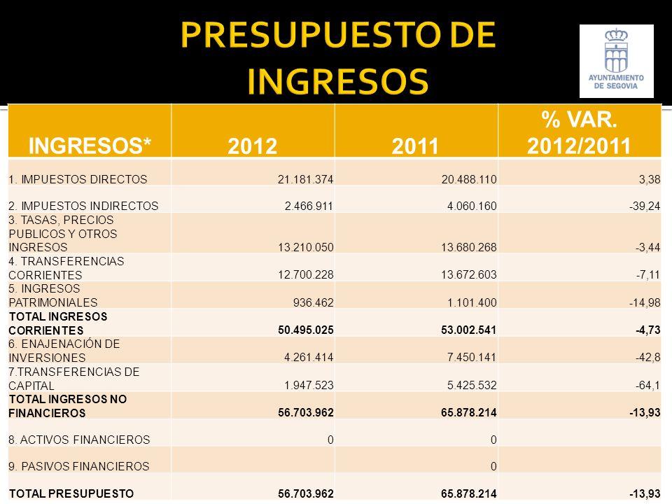 INGRESOS*20122011 % VAR. 2012/2011 1. IMPUESTOS DIRECTOS21.181.37420.488.1103,38 2.