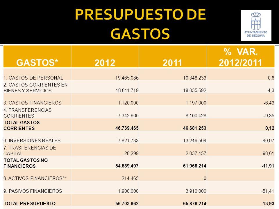 GASTOS*20122011 % VAR. 2012/2011 1. GASTOS DE PERSONAL19.465.08619.348.2330,6 2.